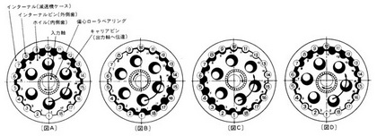 SHIMPO Gear CORONET reducers are quite different from ordinary planetary gear systems.-www.tjsolution.com