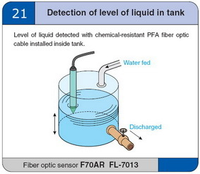 Detection of level of liquid in tank
